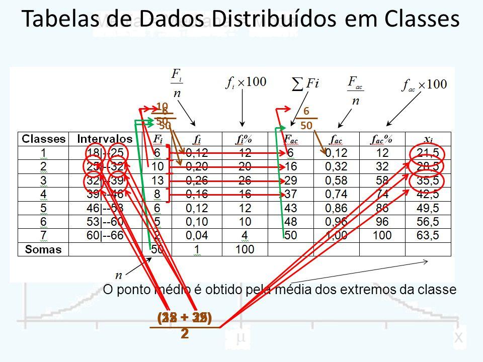 Tabelas de Dados Distribuídos em Classes O ponto médio é obtido pela média dos extremos da classe 6 50 6 50 10 50 (32 + 39) 2 (18 + 25) 2 (25 + 32) 2