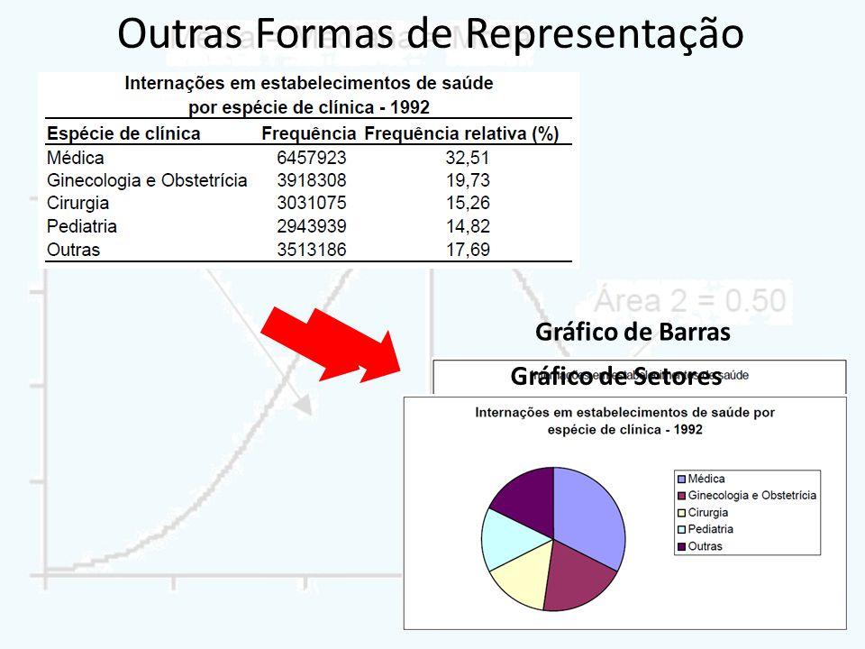 Outras Formas de Representação Gráfico de Barras Gráfico de Setores