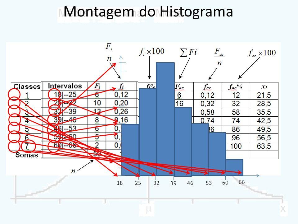 Montagem do Histograma 182532 39 4653 60 66
