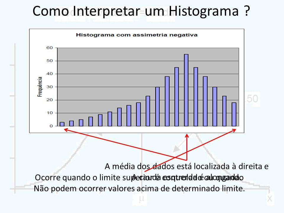Como Interpretar um Histograma ? A média dos dados está localizada à direita e A cauda esquerda é alongada. Ocorre quando o limite superior é controla