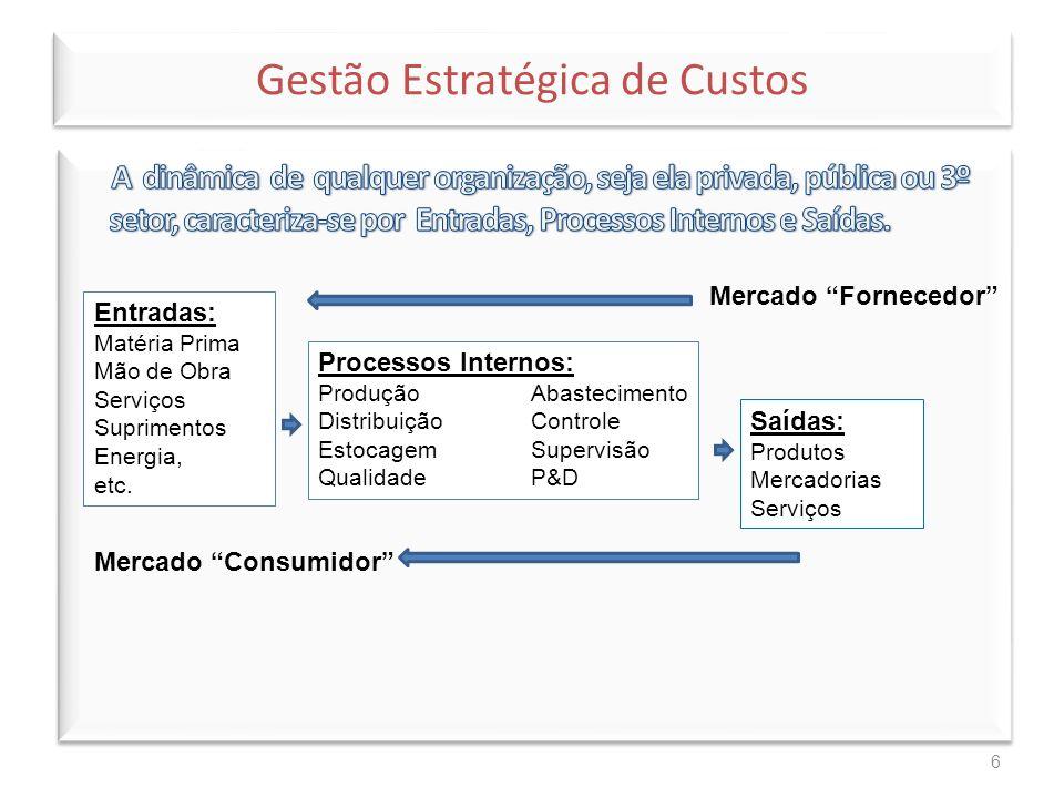 """6 Entradas: Matéria Prima Mão de Obra Serviços Suprimentos Energia, etc. Mercado """"Fornecedor"""" Processos Internos: ProduçãoAbastecimento DistribuiçãoCo"""
