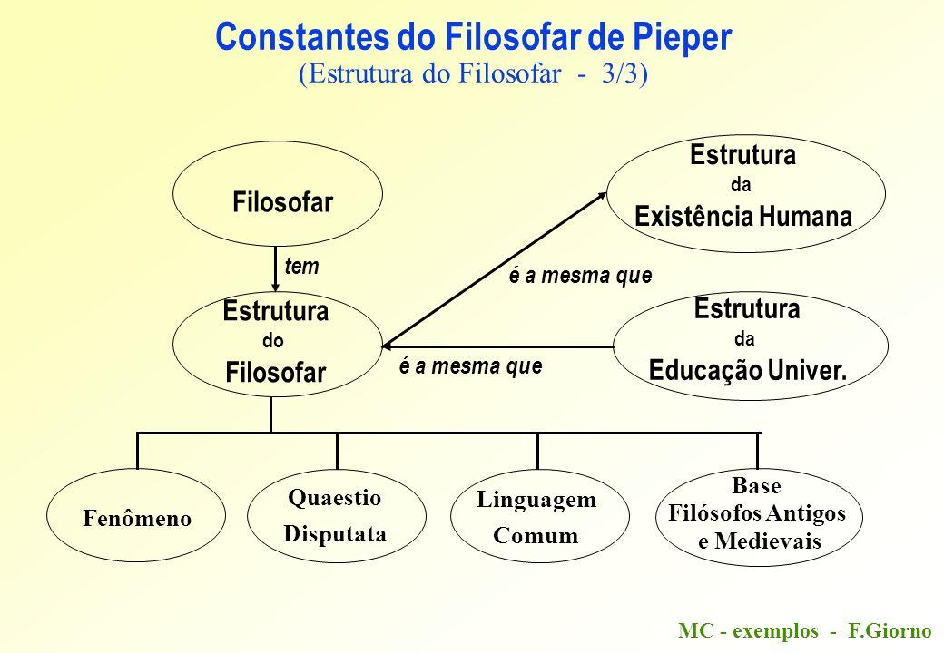 MC - exemplos - F.Giorno Constantes do Filosofar de Pieper (Estrutura do Filosofar - 3/3) Filosofar Estrutura da Existência Humana Estrutura da Educação Univer.