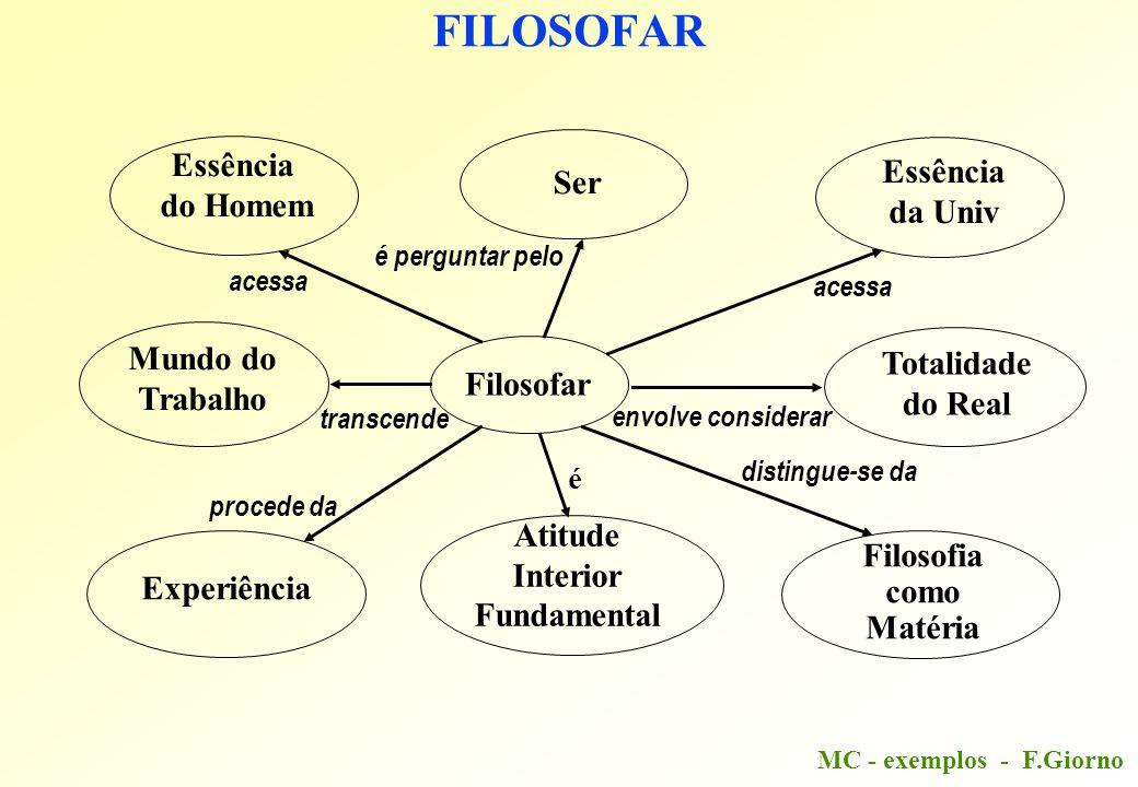 MC - exemplos - F.Giorno FILOSOFAR Filosofar Experiência Filosofia como Matéria Atitude Interior Fundamental Essência do Homem distingue-se da acessa