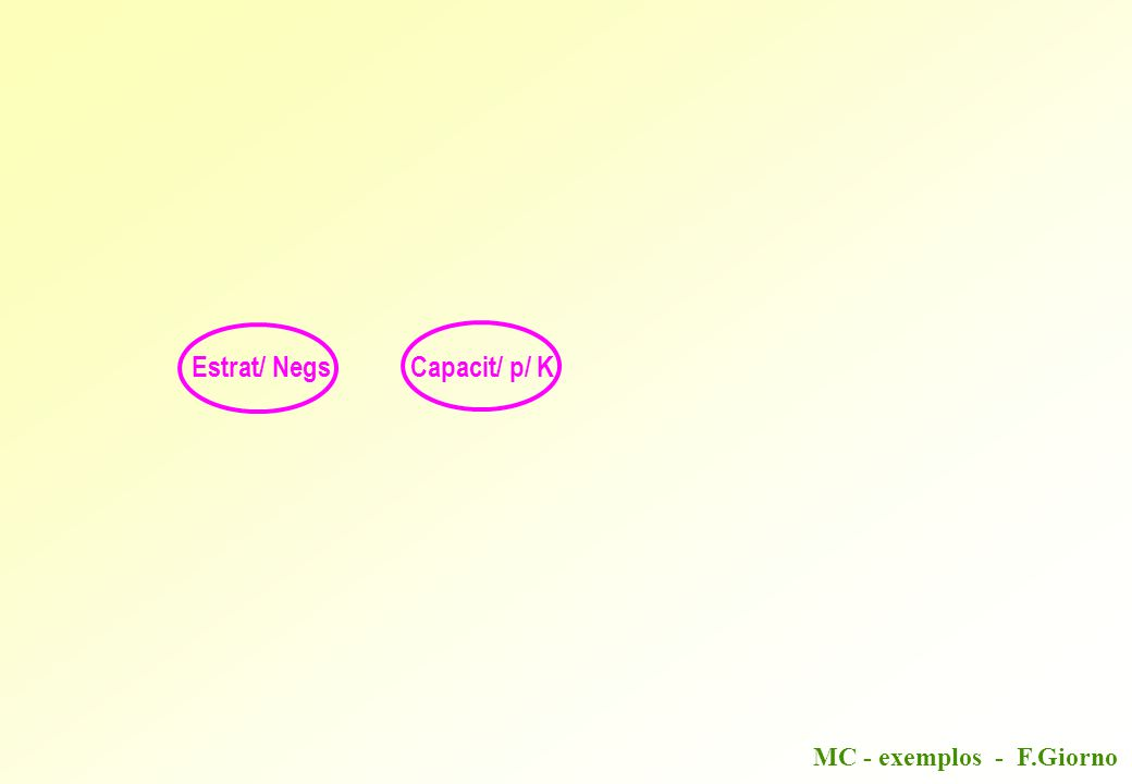 MC - exemplos - F.Giorno Estrat/ NegsCapacit/ p/ K deve conectar-se com