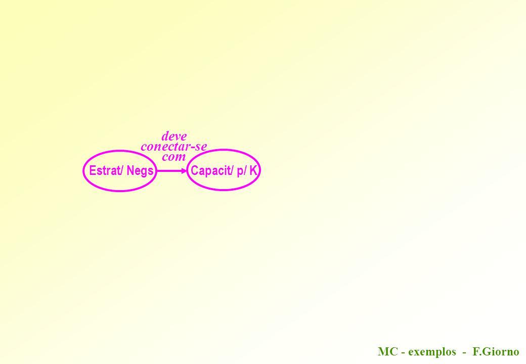 MC - exemplos - F.Giorno Direção Estrat/ NegsCapacit/ p/ K K Tácito K Explícito Estrat/ de Sobreviv Estrat/ de Avanço Criação Novo K Utilização K Exist/ Ativo Intangível K Organizacional Org/ Transferência de K Processo de K Vantagem Competitiva Sustentável Futura deve conectar-se com