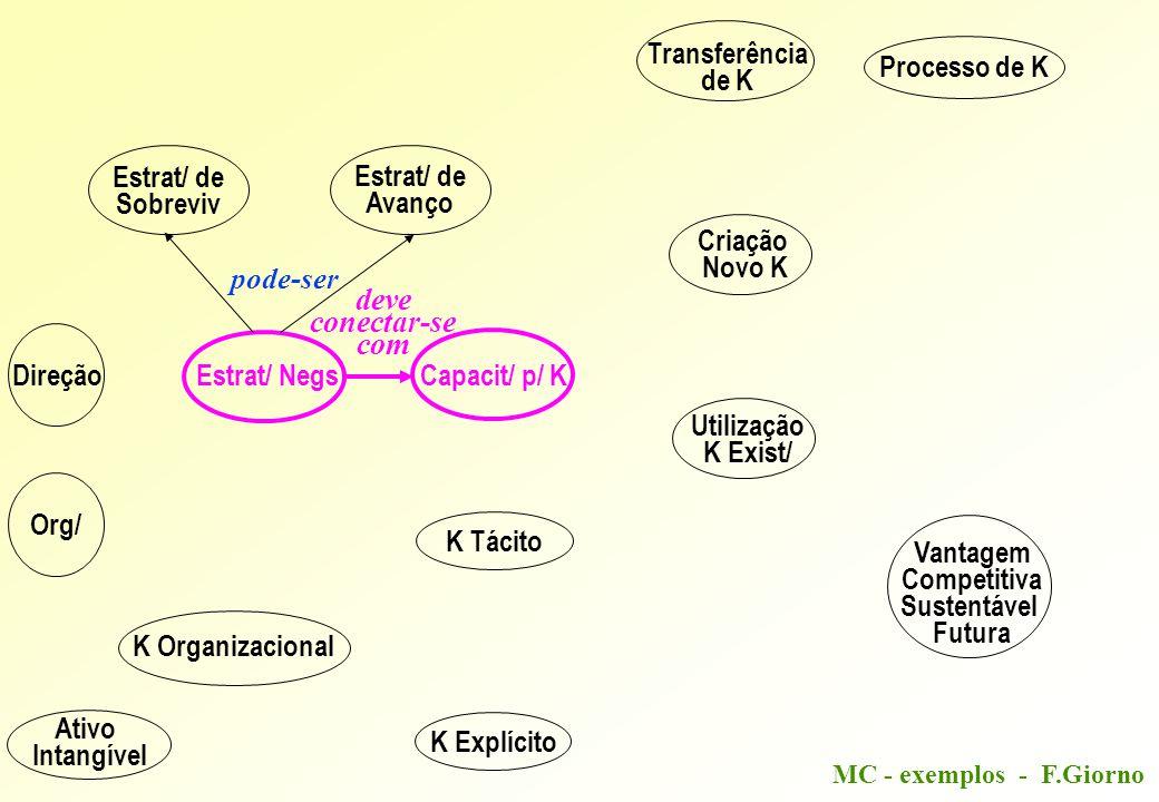 MC - exemplos - F.Giorno Direção Estrat/ NegsCapacit/ p/ K K Tácito K Explícito Estrat/ de Sobreviv Estrat/ de Avanço Criação Novo K Utilização K Exist/ Ativo Intangível K Organizacional Org/ Transferência de K Processo de K Vantagem Competitiva Sustentável Futura pode-ser envolve deve conectar-se com