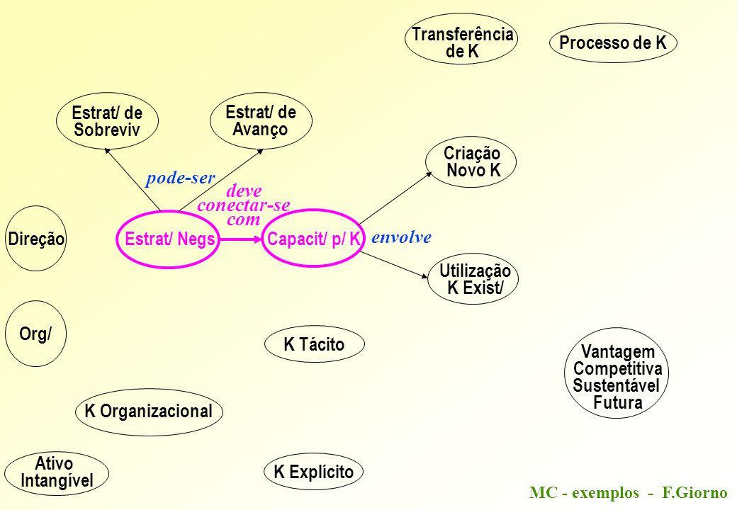 MC - exemplos - F.Giorno Direção Estrat/ NegsCapacit/ p/ K K Tácito K Explícito Estrat/ de Sobreviv Estrat/ de Avanço Criação Novo K Utilização K Exis