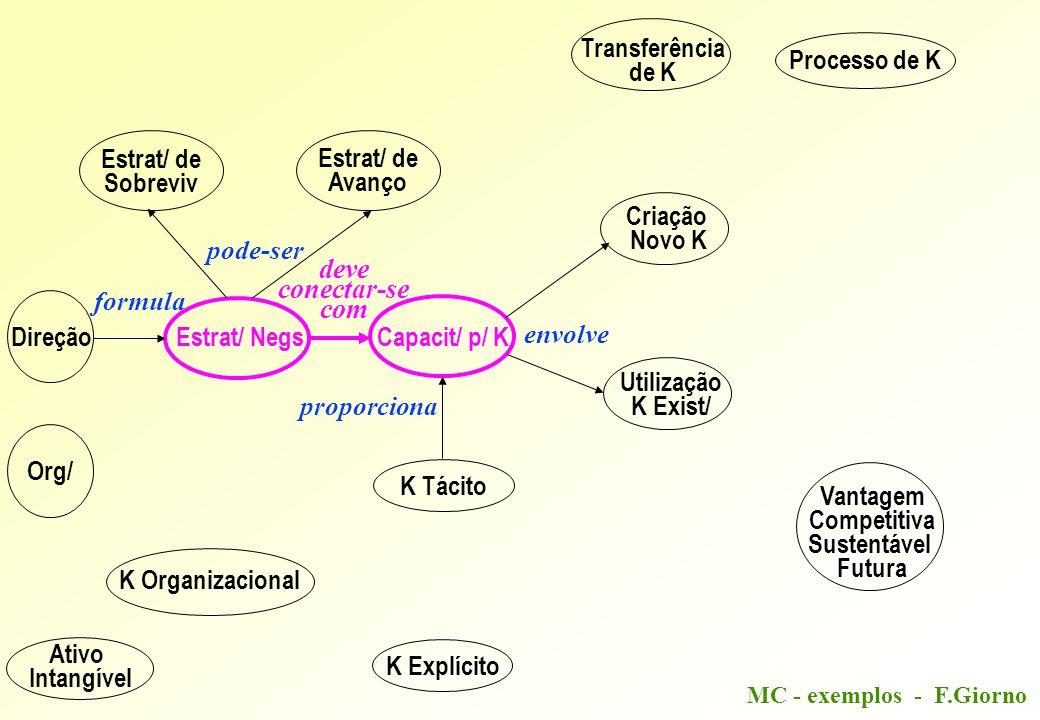 MC - exemplos - F.Giorno Direção Estrat/ NegsCapacit/ p/ K K Tácito K Explícito Estrat/ de Sobreviv Estrat/ de Avanço Criação Novo K Utilização K Exist/ Ativo Intangível K Organizacional Org/ Transferência de K Processo de K Vantagem Competitiva Sustentável Futura pode-ser envolve proporciona formula deve conectar-se com