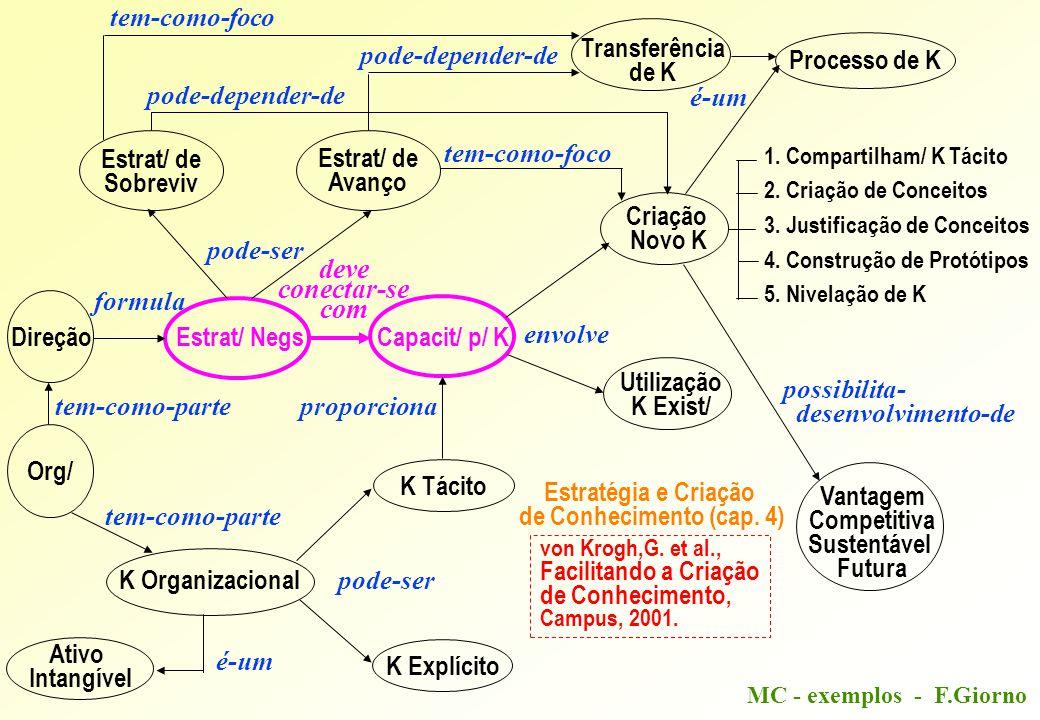 MC - exemplos - F.Giorno Direção Estrat/ NegsCapacit/ p/ K K Tácito K Explícito Estrat/ de Sobreviv Estrat/ de Avanço Criação Novo K Utilização K Exist/ 1.
