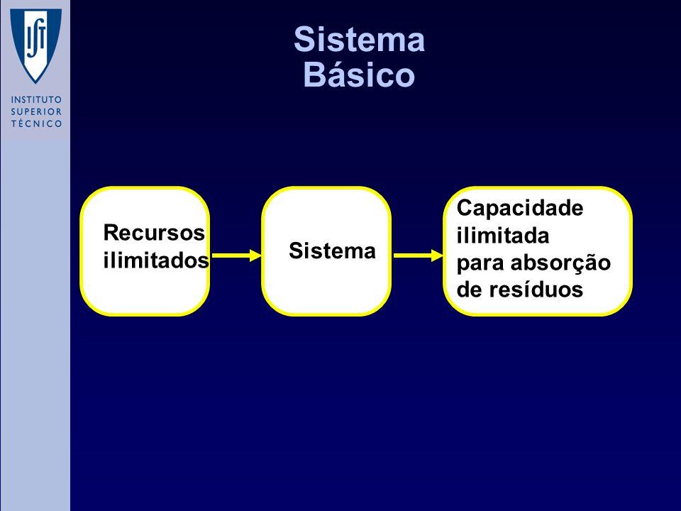 Sistema Básico Recursos ilimitados Capacidade ilimitada para absorção de resíduos Sistema