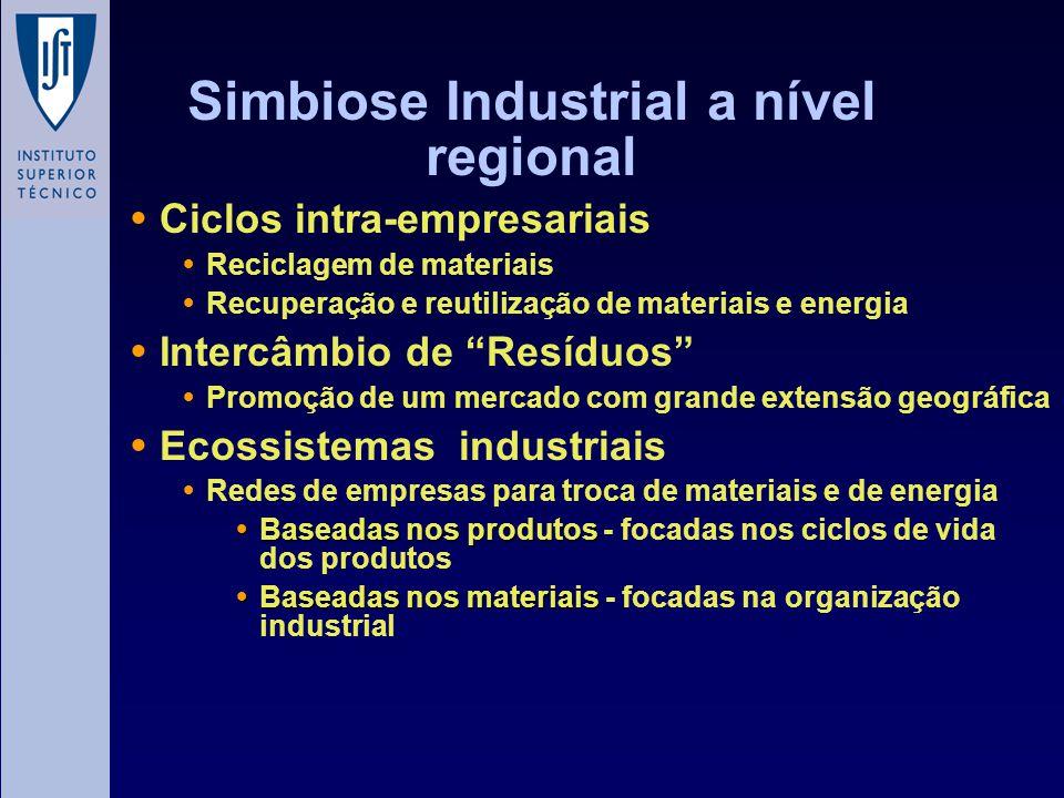 Simbiose Industrial a nível regional Ciclos intra-empresariais Reciclagem de materiais Recuperação e reutilização de materiais e energia Intercâmbio d