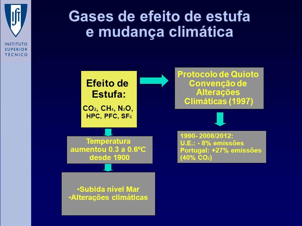 Gases de efeito de estufa e mudança climática Efeito de Estufa: CO 2, CH 4, N 2 O, HPC, PFC, SF 6 Temperatura aumentou 0.3 a 0.6ºC desde 1900 Subida n