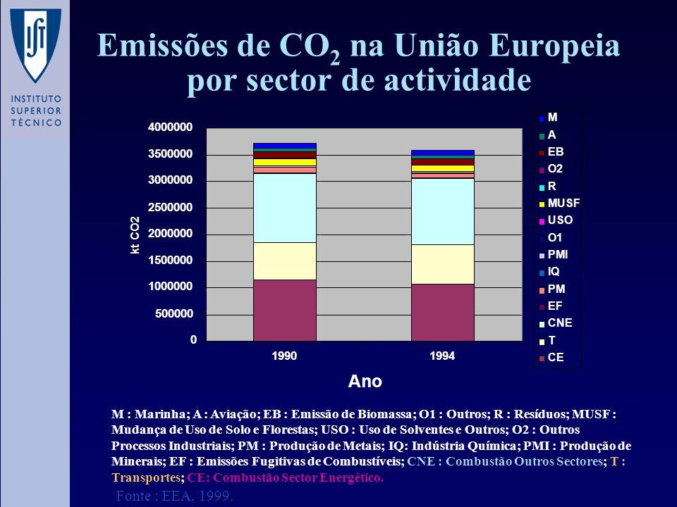 Emissões de CO 2 na União Europeia por sector de actividade 0 500000 1000000 1500000 2000000 2500000 3000000 3500000 4000000 19901994 Ano kt CO2 M A E
