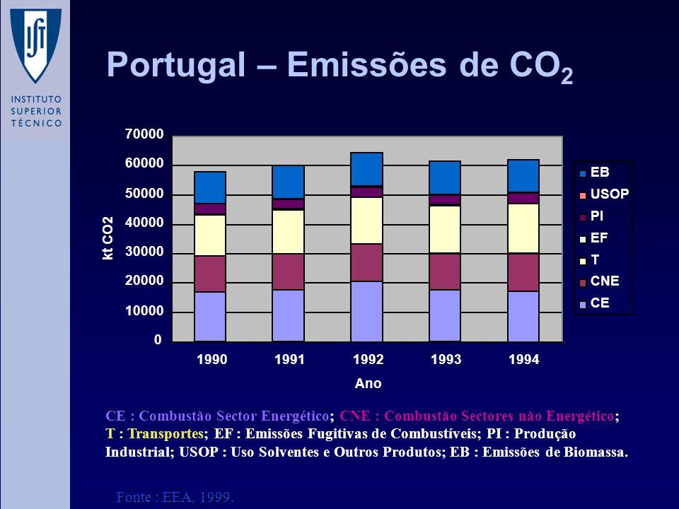 Portugal – Emissões de CO 2 0 10000 20000 30000 40000 50000 60000 70000 19901991199219931994 Ano kt CO2 EB USOP PI EF T CNE CE CE : Combustão Sector E