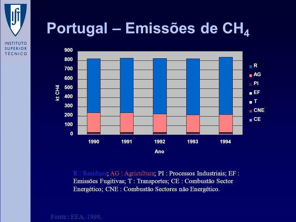 Portugal – Emissões de CH 4 0 100 200 300 400 500 600 700 800 900 19901991199219931994 Ano kt CH4 R AG PI EF T CNE CE R : Resíduos; AG : Agricultura;