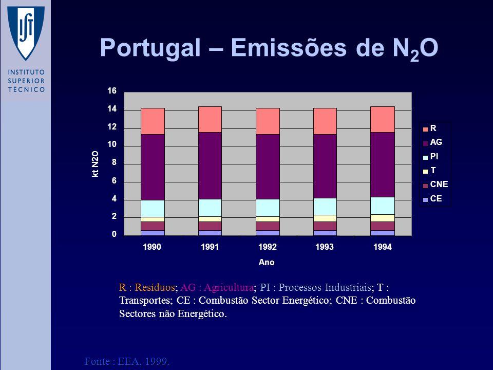 Portugal – Emissões de N 2 O 0 2 4 6 8 10 12 14 16 19901991199219931994 Ano kt N2O R AG PI T CNE CE R : Resíduos; AG : Agricultura; PI : Processos Ind