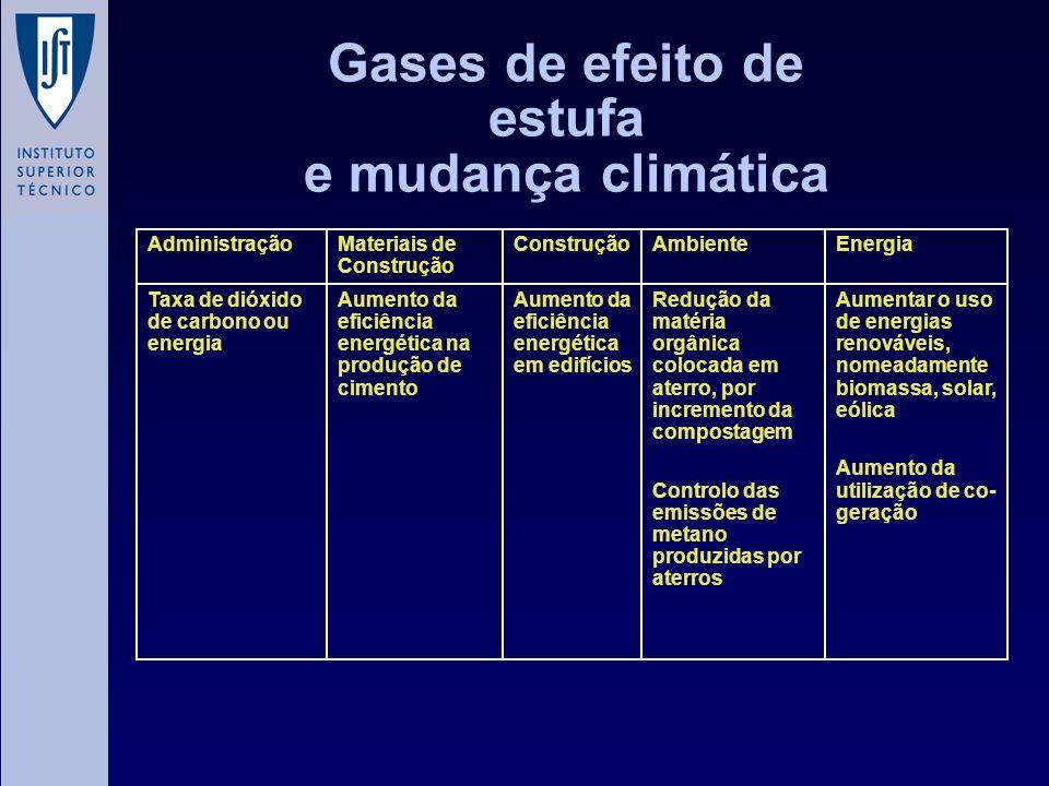 Gases de efeito de estufa e mudança climática Aumentar o uso de energias renováveis, nomeadamente biomassa, solar, eólica Aumento da utilização de co-