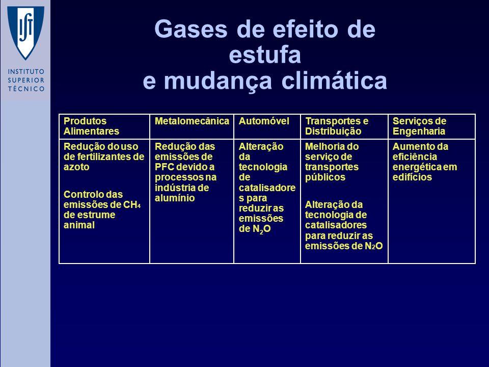 Gases de efeito de estufa e mudança climática Aumento da eficiência energética em edifícios Melhoria do serviço de transportes públicos Alteração da t