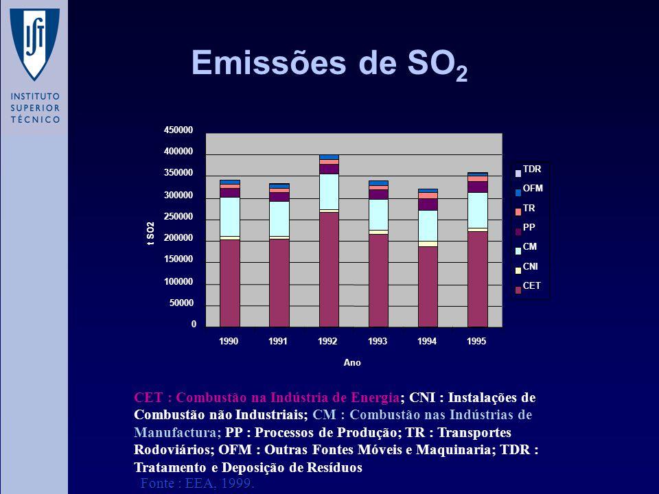 Emissões de SO 2 CET : Combustão na Indústria de Energia; CNI : Instalações de Combustão não Industriais; CM : Combustão nas Indústrias de Manufactura
