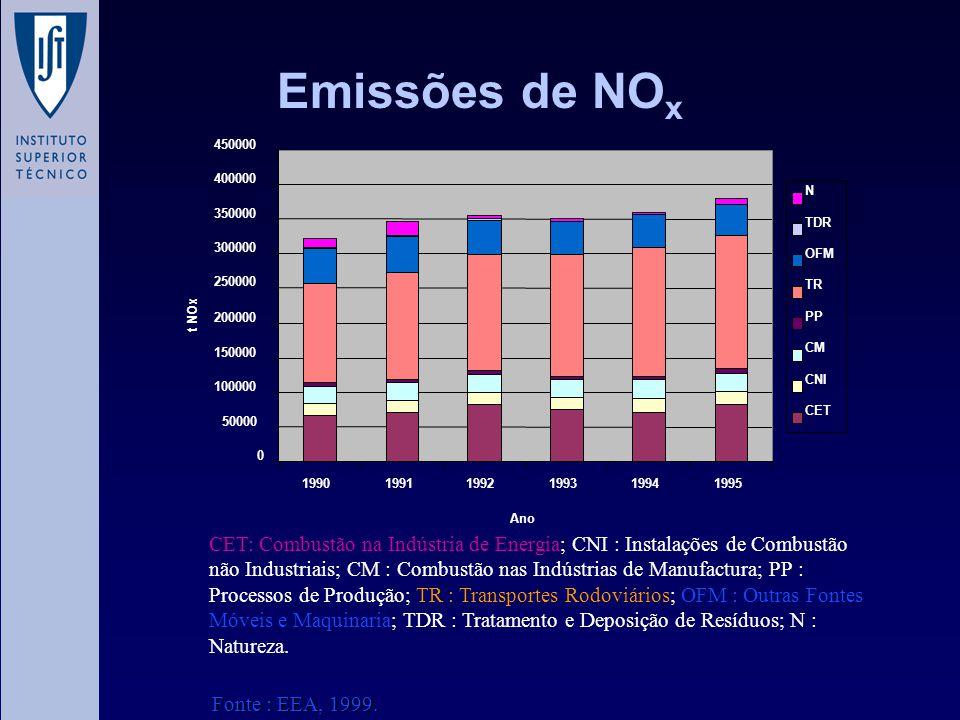 Emissões de NO x CET: Combustão na Indústria de Energia; CNI : Instalações de Combustão não Industriais; CM : Combustão nas Indústrias de Manufactura;