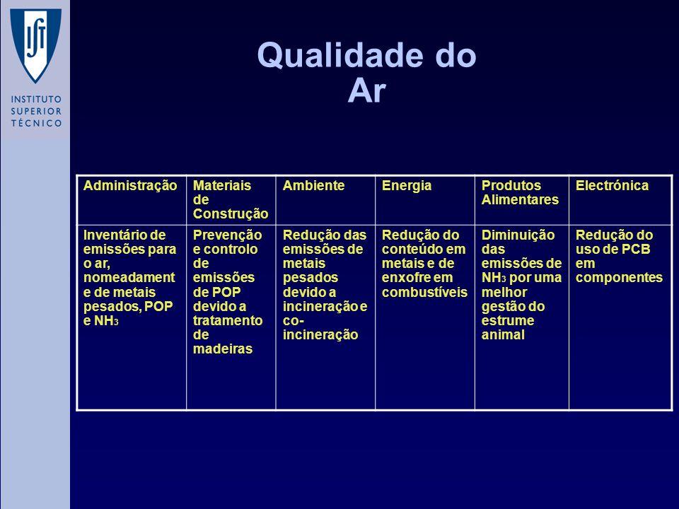 Qualidade do Ar AdministraçãoMateriais de Construção AmbienteEnergiaProdutos Alimentares Electrónica Inventário de emissões para o ar, nomeadament e d