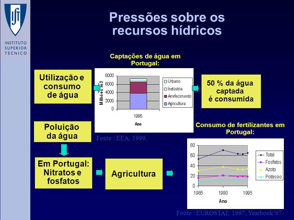 Pressões sobre os recursos hídricos Utilização e consumo de água Poluição da água Em Portugal: Nitratos e fosfatos Agricultura 50 % da água captada é