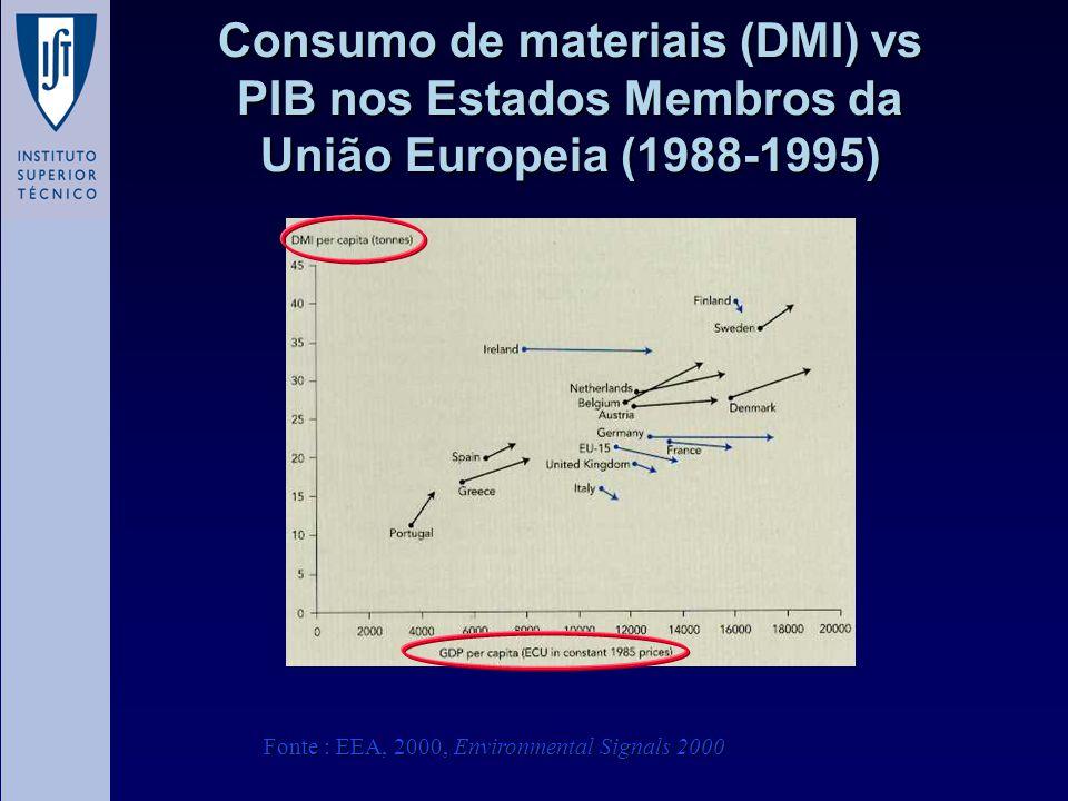 Consumo de materiais (DMI) vs PIB nos Estados Membros da União Europeia (1988-1995) Fonte : EEA, 2000, Environmental Signals 2000