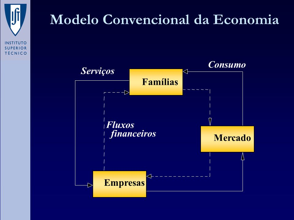 Economia real : Um sistema aberto Extracção Resíduos Consumo Produção Processamento Reciclagem Transformação AMBIENTE Impactes ambientais Externalidades