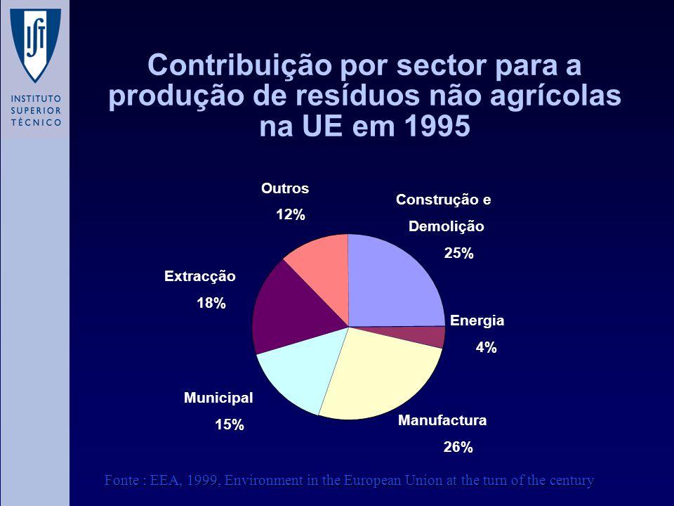 Contribuição por sector para a produção de resíduos não agrícolas na UE em 1995 Energia 4% Manufactura 26% Municipal 15% Extracção 18% Outros 12% Cons