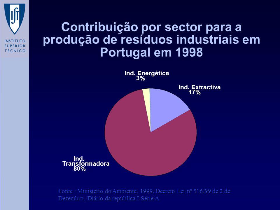 Contribuição por sector para a produção de resíduos industriais em Portugal em 1998 Ind. Extractiva 17% Ind. Energética 3% Ind. Transformadora 80% Fon
