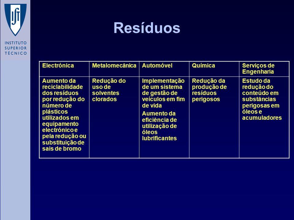 Resíduos ElectrónicaMetalomecânicaAutomóvelQuímicaServiços de Engenharia Aumento da reciclabilidade dos resíduos por redução do número de plásticos ut