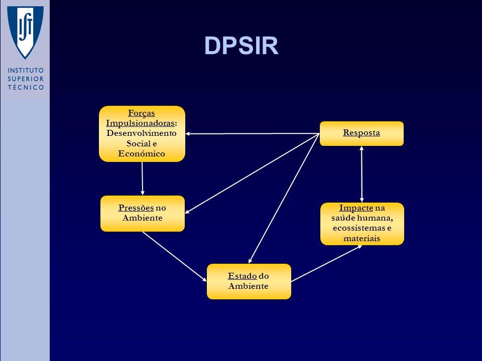 DPSIR Forças Impulsionadoras: Desenvolvimento Social e Económico Pressões no Ambiente Estado do Ambiente Impacte na saúde humana, ecossistemas e mater