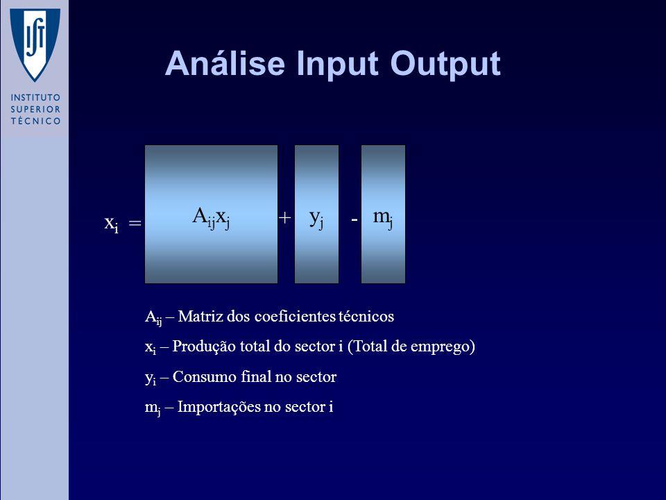 Análise Input Output A ij x j = yjyj mjmj +- xixi A ij – Matriz dos coeficientes técnicos x i – Produção total do sector i (Total de emprego) y i – Co