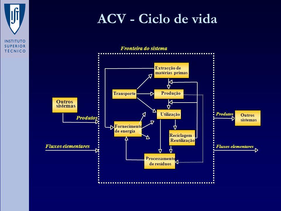 ACV - AVALIAÇÃO VALORIZAÇÃO SUBJECTIVA Parâmetro de avaliação INDICADOR AUMENTO MARGINAL DE MORTALIDADE SAÚDE DEGRADAÇÃO DO ECOSSISTEMA ECO- INDICADOR CFC Pb Cd PAH DUST VOS DDT CO2 SO2 NOX P CAMADA DE OZONO METAIS PESADOS CARCINOGENIA SMOG DE VERÃO SMOG DE INVERNO Intervenção ambiental Cat.