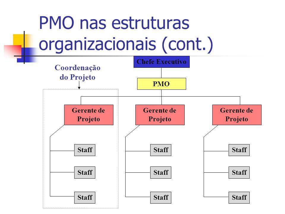 PMO nas estruturas organizacionais (cont.) Chefe Executivo Staff Gerente de Projeto Coordenação do Projeto PMO