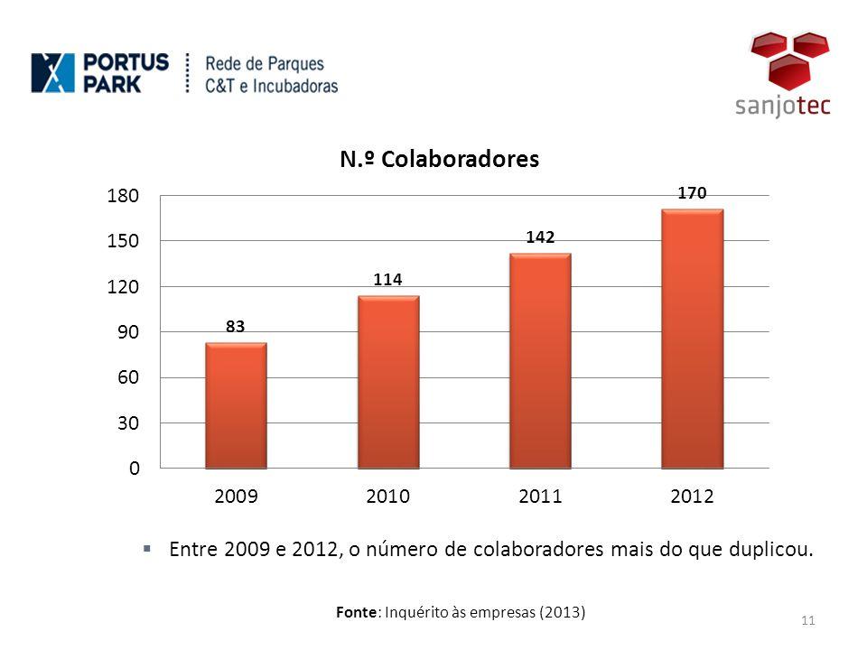 Fonte: Inquérito às empresas (2013) 11  Entre 2009 e 2012, o número de colaboradores mais do que duplicou.