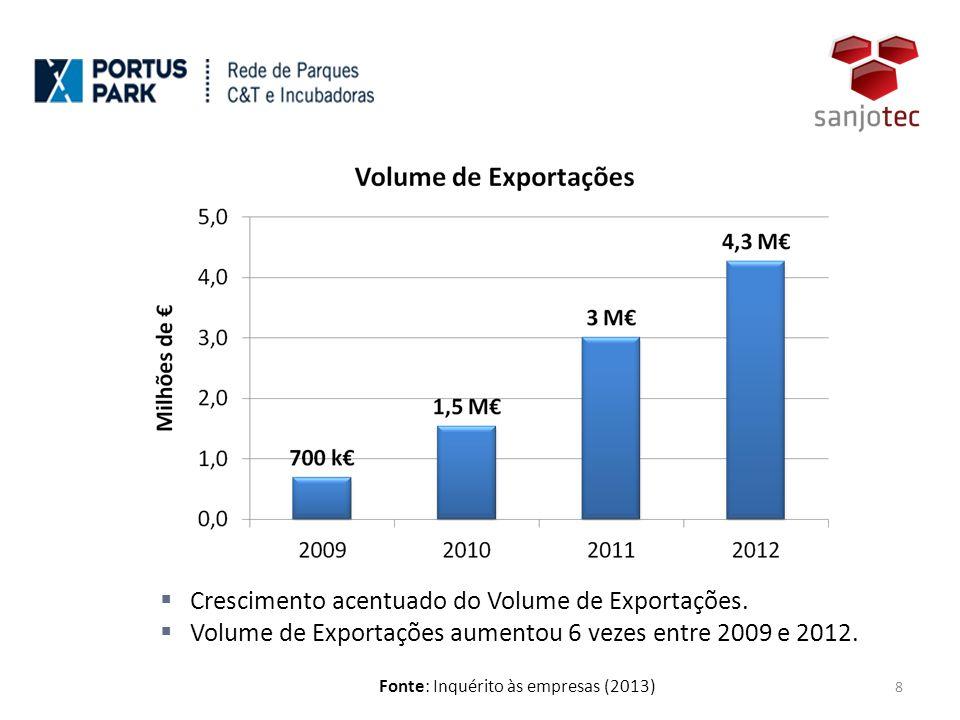 Peso das Exportações no Volume de Negócios Total Fonte: Inquérito às empresas (2013) 9  Em 2012, as exportações já representam mais de 40 % do volume total de negócios.