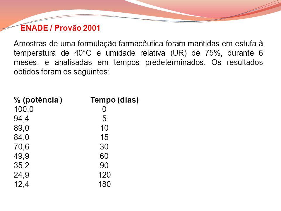 ENADE / Provão 2001 Amostras de uma formulação farmacêutica foram mantidas em estufa à temperatura de 40°C e umidade relativa (UR) de 75%, durante 6 m
