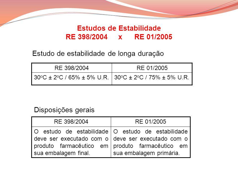 Estudo de estabilidade de longa duração RE 398/2004RE 01/2005 30 o C ± 2 o C / 65% ± 5% U.R.30 o C ± 2 o C / 75% ± 5% U.R. Estudos de Estabilidade RE