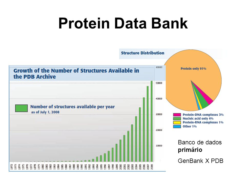 Protein Data Bank Banco de dados primário GenBank X PDB