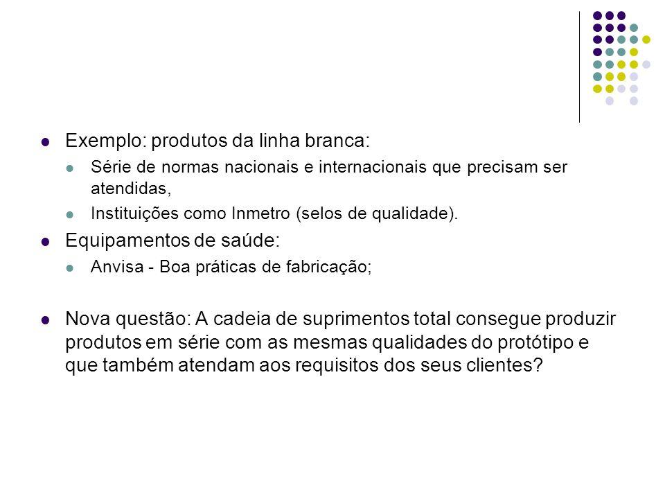 Exemplo: produtos da linha branca: Série de normas nacionais e internacionais que precisam ser atendidas, Instituições como Inmetro (selos de qualidad