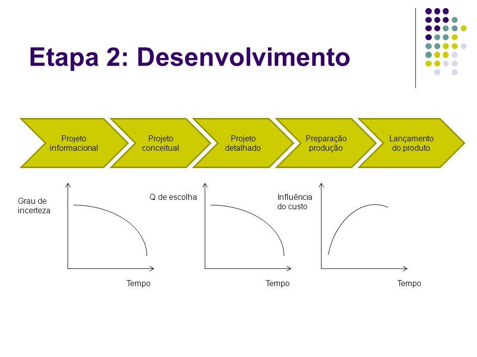 Etapa 2: Desenvolvimento Projeto informacional Projeto conceitual Projeto detalhado Preparação produção Lançamento do produto Tempo Grau de incerteza