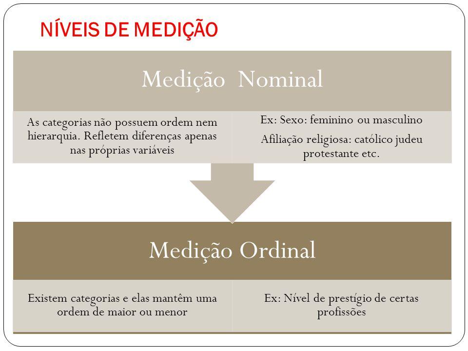 NÍVEIS DE MEDIÇÃO Medição Ordinal Existem categorias e elas mantêm uma ordem de maior ou menor Ex: Nível de prestígio de certas profissões Medição Nom