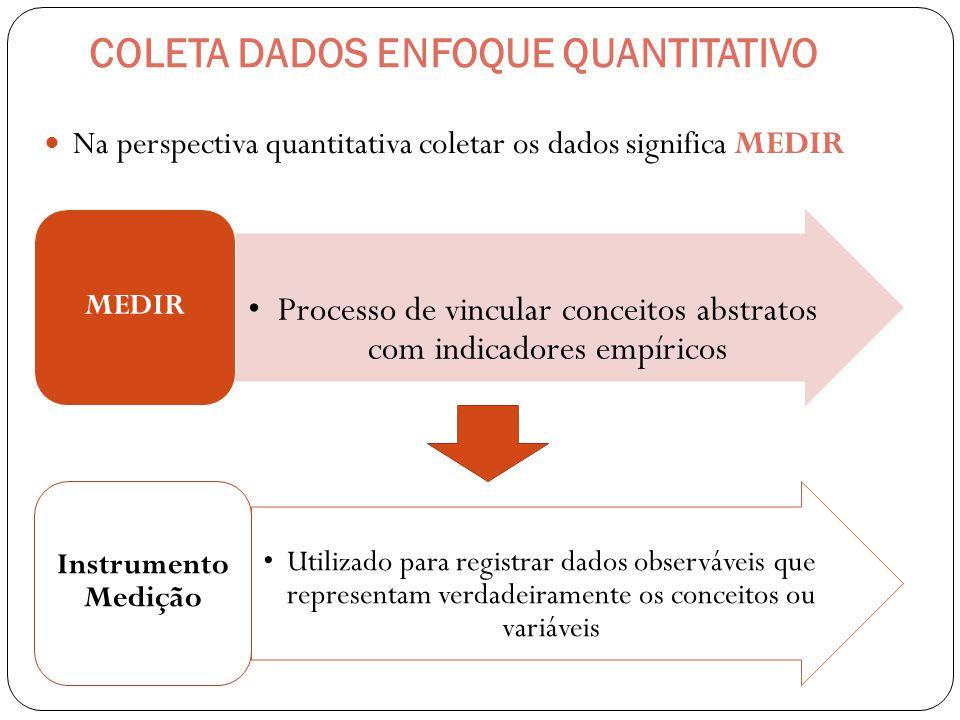 COLETA DADOS ENFOQUE QUANTITATIVO Na perspectiva quantitativa coletar os dados significa MEDIR Processo de vincular conceitos abstratos com indicadore