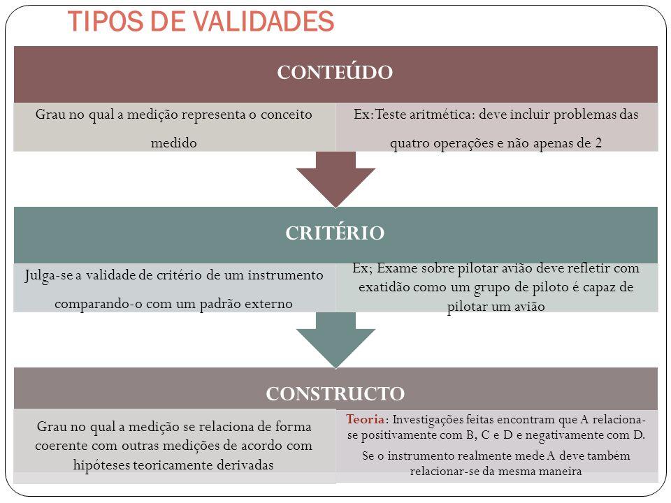 TIPOS DE VALIDADES CONSTRUCTO Grau no qual a medição se relaciona de forma coerente com outras medições de acordo com hipóteses teoricamente derivadas
