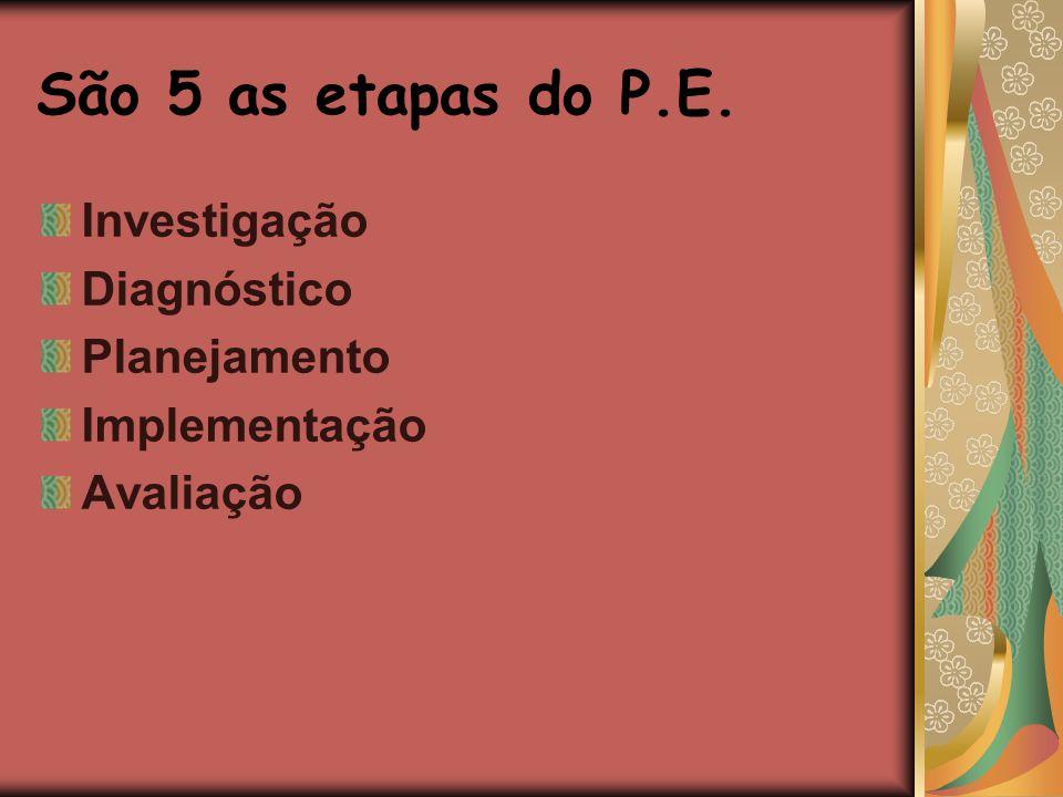 São 5 as etapas do P.E. Investigação Diagnóstico Planejamento Implementação Avaliação