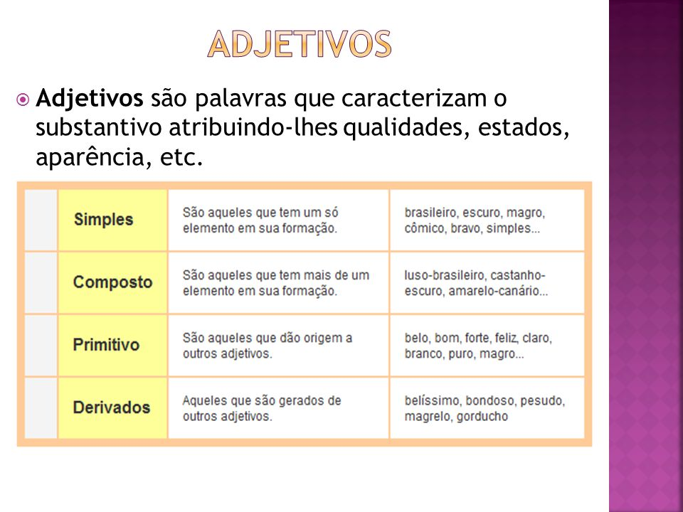  Adjetivos são palavras que caracterizam o substantivo atribuindo-lhes qualidades, estados, aparência, etc.