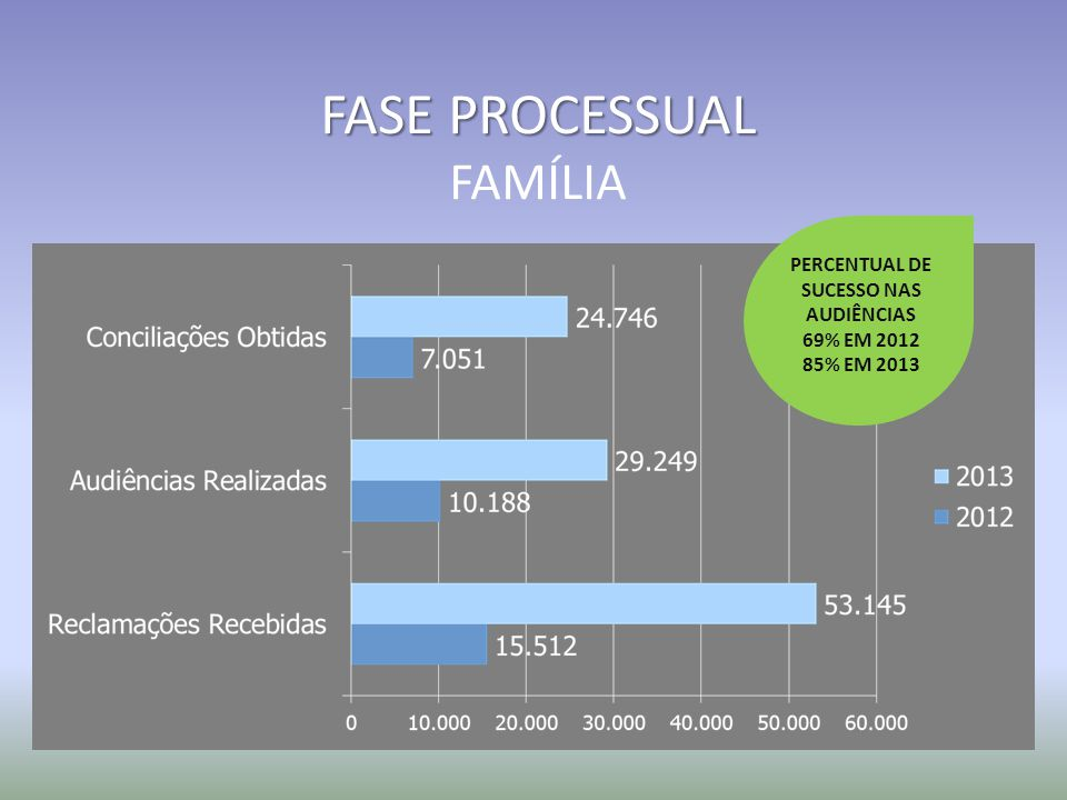 FASE PROCESSUAL FAMÍLIA PERCENTUAL DE SUCESSO NAS AUDIÊNCIAS 69% EM 2012 85% EM 2013