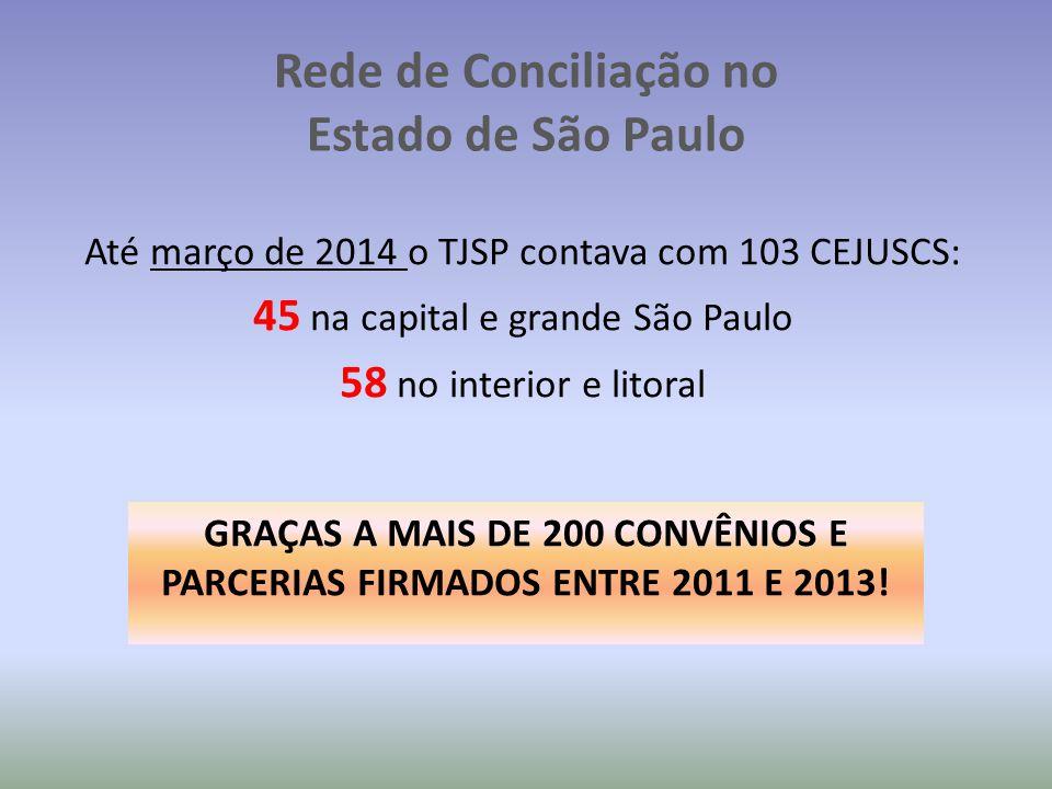 Até março de 2014 o TJSP contava com 103 CEJUSCS: 45 na capital e grande São Paulo 58 no interior e litoral Rede de Conciliação no Estado de São Paulo GRAÇAS A MAIS DE 200 CONVÊNIOS E PARCERIAS FIRMADOS ENTRE 2011 E 2013!