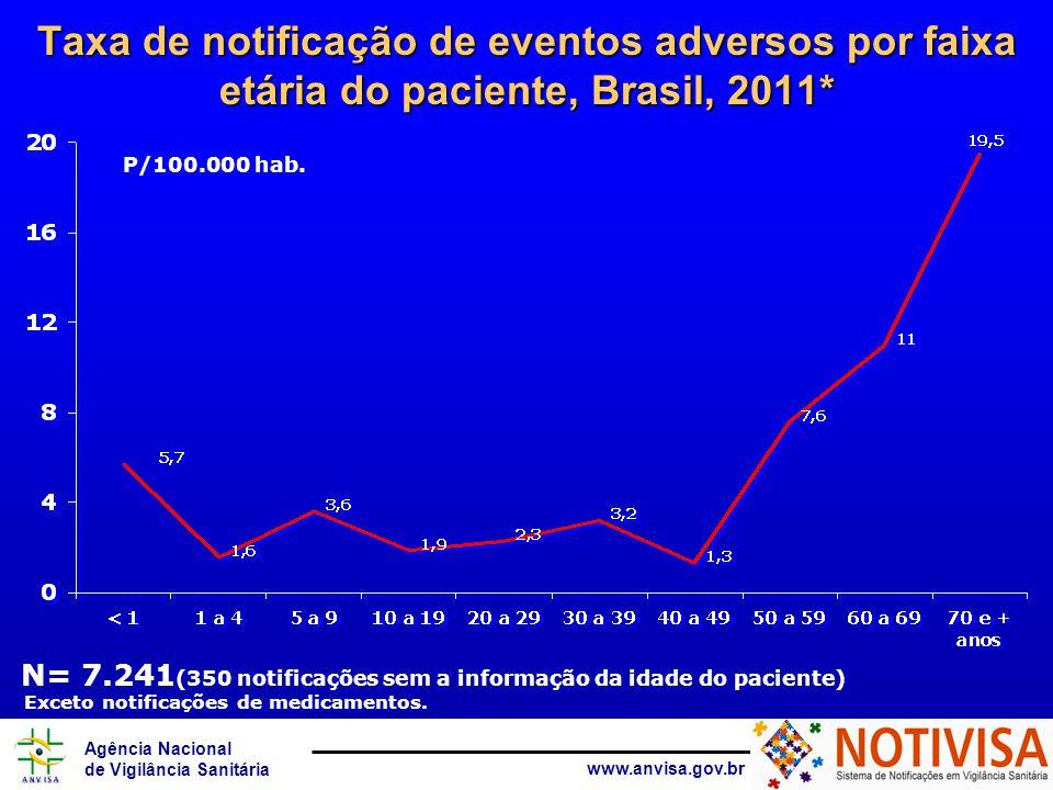 Agência Nacional de Vigilância Sanitária www.anvisa.gov.br Número de notificações de eventos adversos por sexo, Brasil, 2011* N=7.591 Exceto notificações de medicamentos.